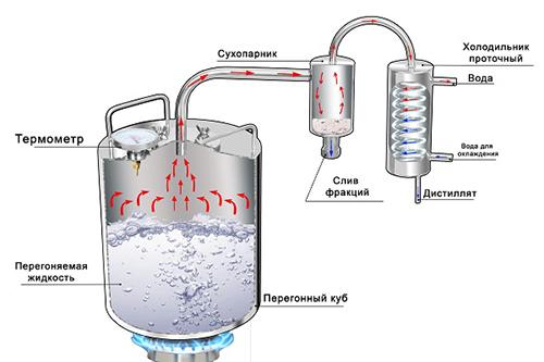 Самогонный аппарат подключение воды самогонный аппарат купить в н.н